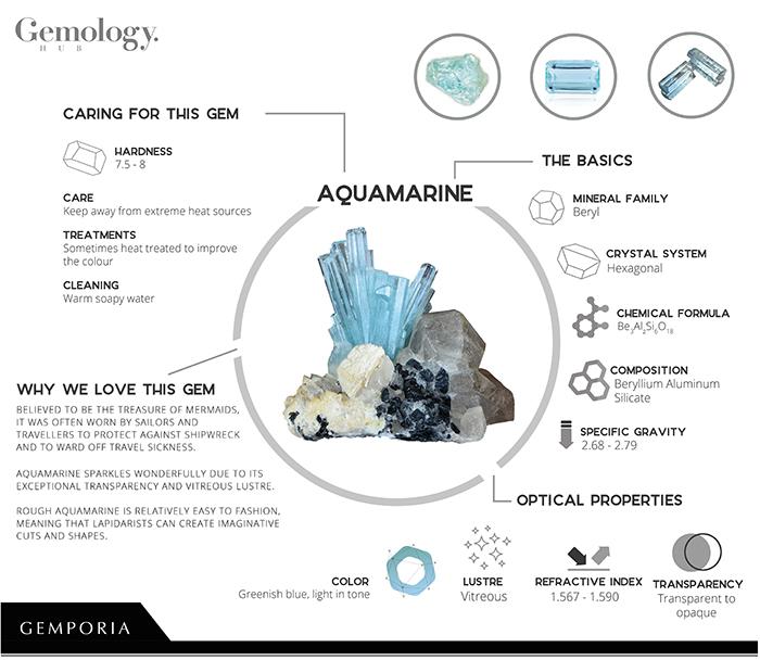 Aquamarine Infographic