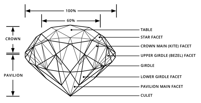 Round brilliant cut specifications