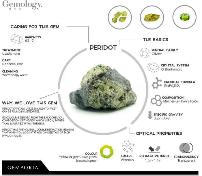 Peridot Infographic