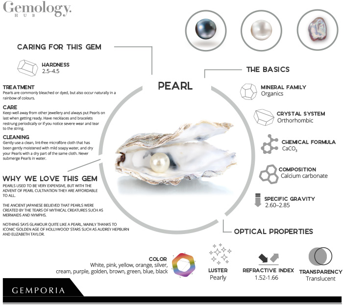 Pearl Infographic