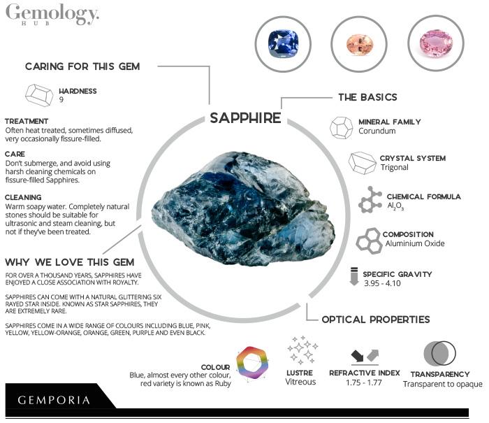 Sapphire Infographic