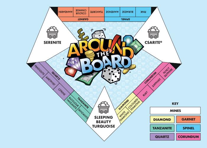 Around The Board