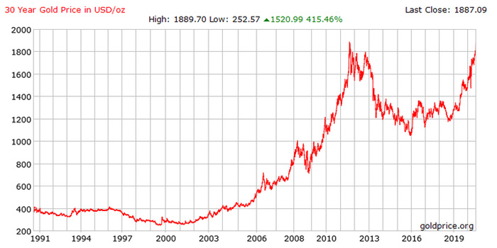 30 Year Price of Gold